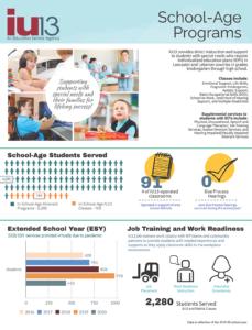 School-Age Programs infographic